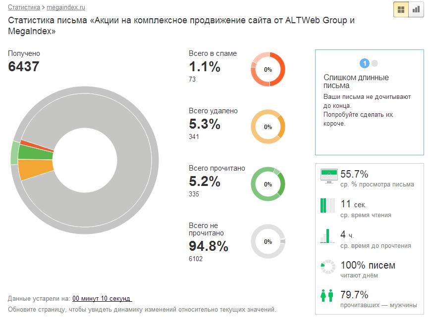 Яндекс.Почта запускает аналитический сервис для авторов рассылок.  Surfingbird - your personal web.